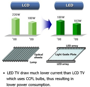 comparing lcd with led infographics online marketing trends. Black Bedroom Furniture Sets. Home Design Ideas