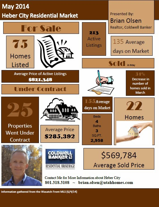 Heber City Real Estate Market May 2014