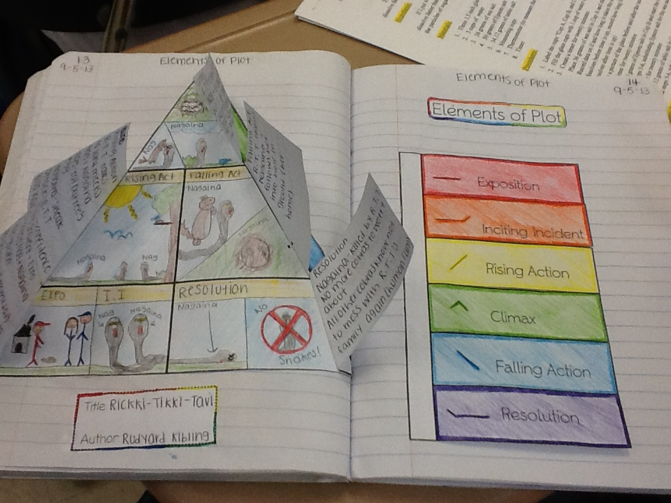 Mrs r them elements unit plan grade st grade chemistry review