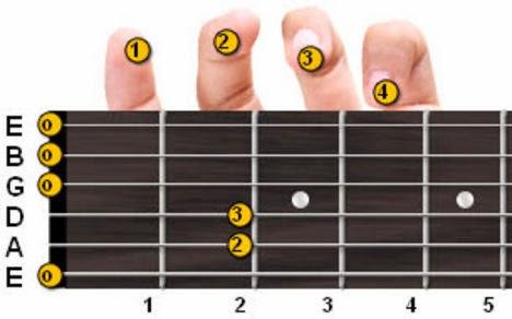belajar bermain gitar dalam waktu singkat
