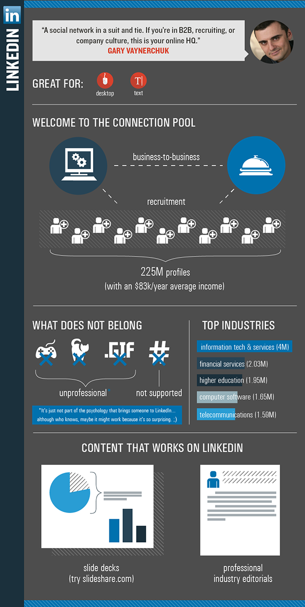 What Works on LinkedIn? This Does - infographic