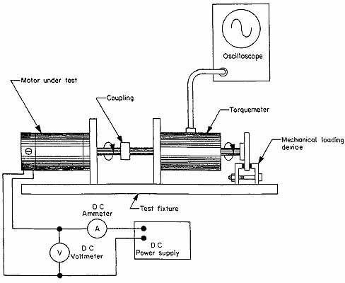 for Electric motor load testing equipment