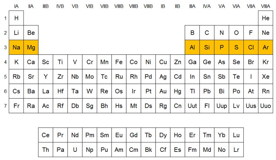 Qumicas elementos del periodo 3 z18 urtaz Gallery