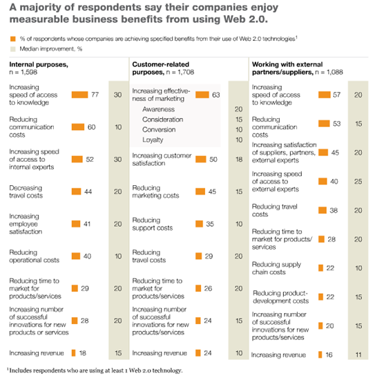 Mckinsey research