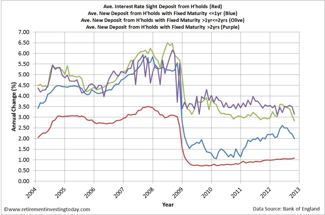 Average UK Savings Account Interest Rates