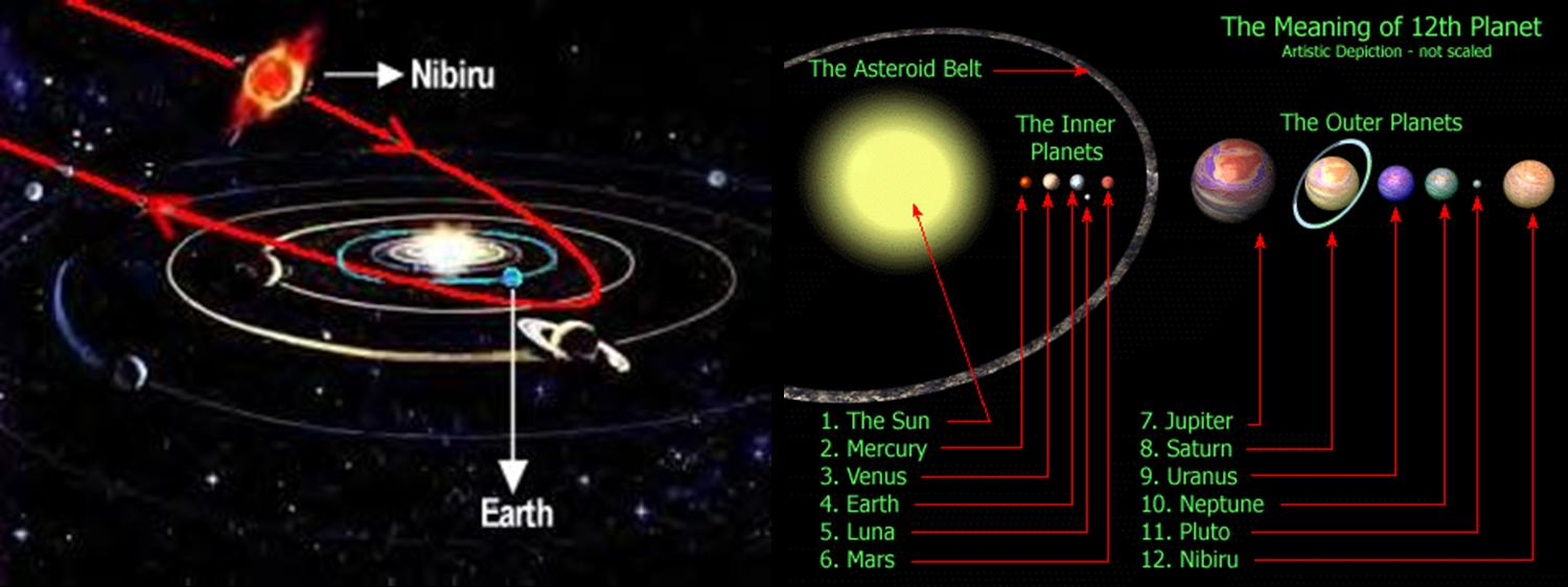 Planet X Nibiru and Earth