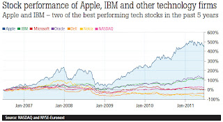 Stock performance of Apple, IBM and other technology firms