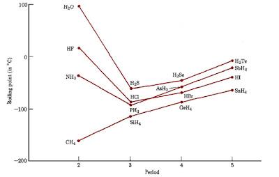 gambar titik didih normal senyawa biner hidrogen golongan p