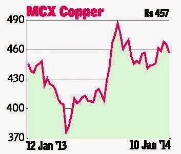 Technical Analysis MCX Metals And Energy.