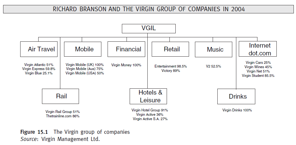 case study the virgin group