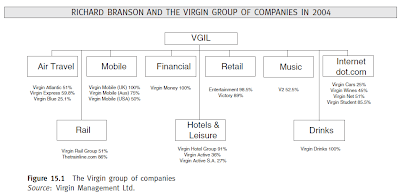 case study – the virgin group structure leadership and motivation Virgin group case study virgin has a unique management structure which does not specifically adhere to one specific model of management.