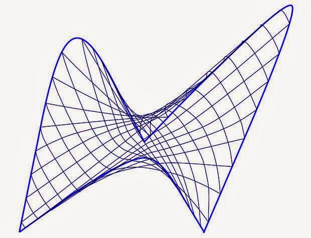 Нулевые точки площадей линий