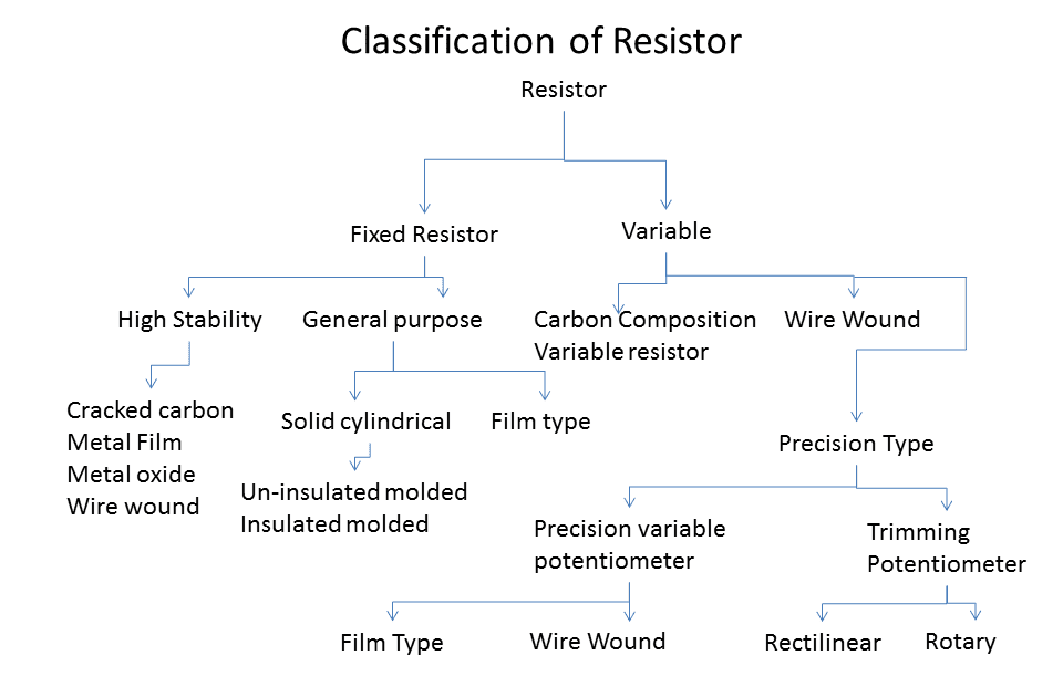 Resistors and Types of Resistors - Instrumentation and Control ...