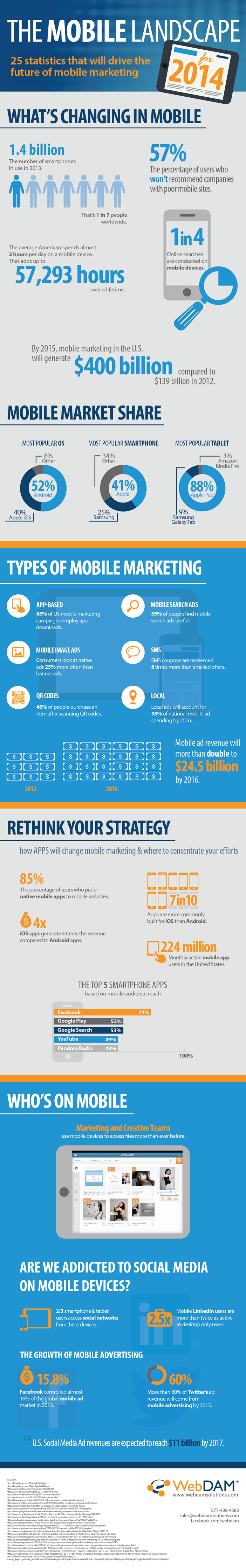 The Mobile marketing Landscape for 2014 - infographic