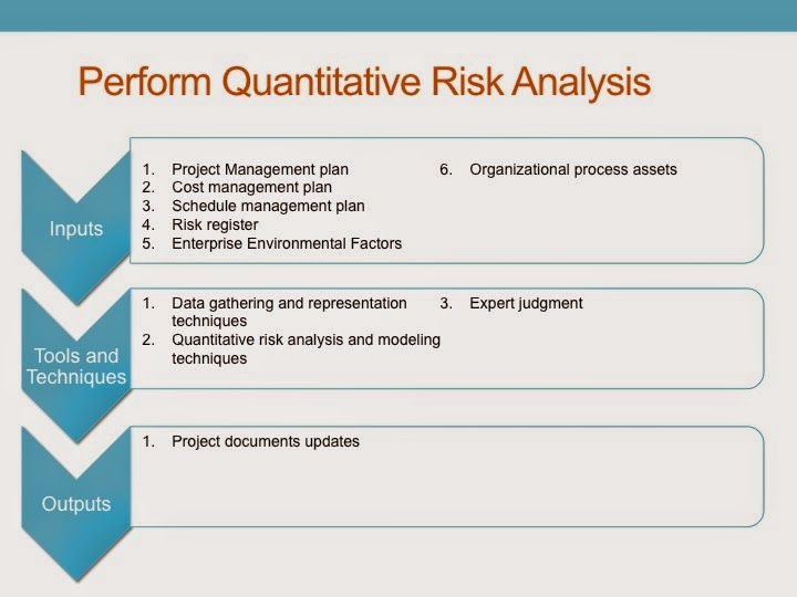 Pmp Study Guide Project Risk Management  Perform Quantitative Risk