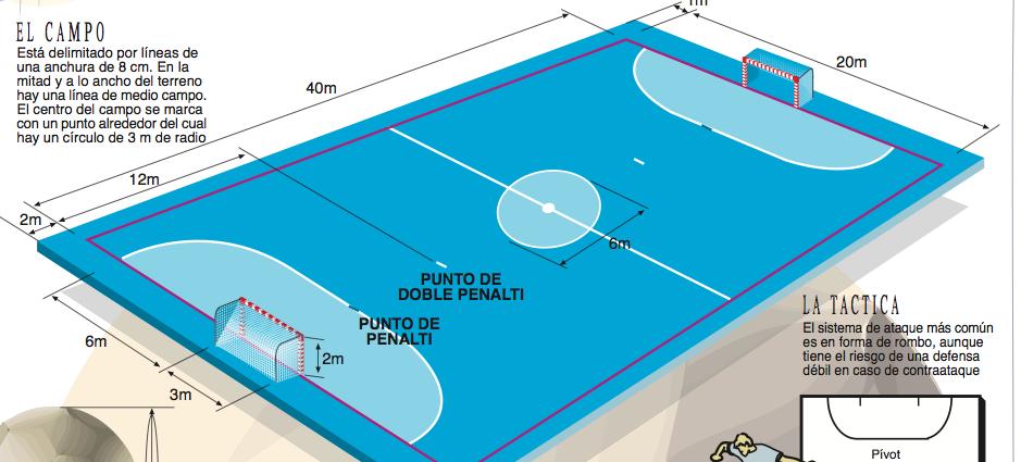 Dibujo de la cancha de futbol sala y sus medidas - Imagui