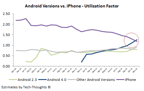 Android 4.0 vs. iPhone - Utilization Factor