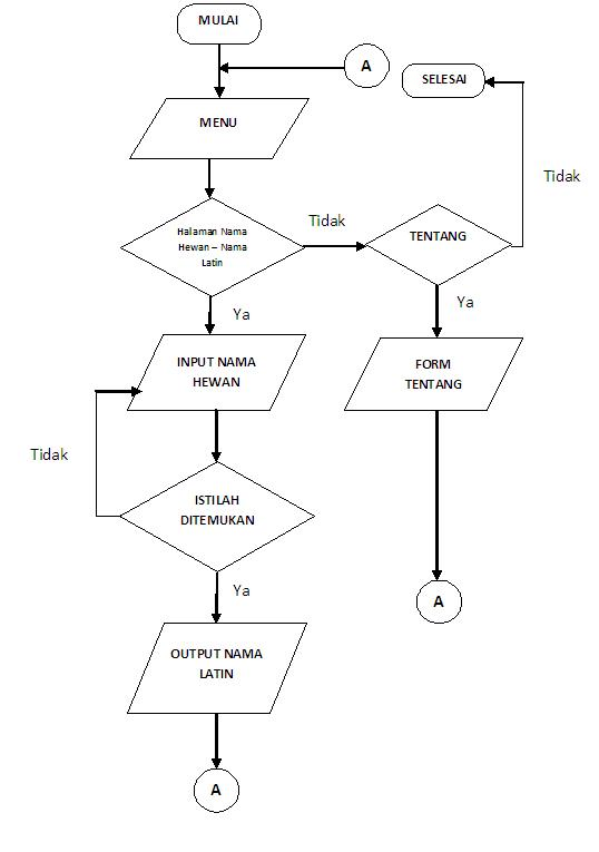 Komputer aplikasi deskripsi nama latin hewan dengan menggunakan android agar lebih memudahkan dalam pembuatan program maka terlebih dahulu penulis membuat flowchart diagram alur yang akan menggambarkan alur program secara ccuart Choice Image