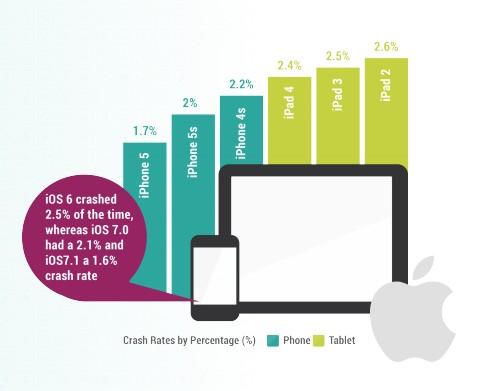Gli iPad sono meno stabili degli iPhone con sistema operativo iOS