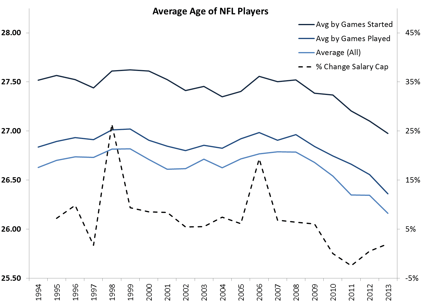 aedefb4f3f6 Sports + Numbers  No league for old men