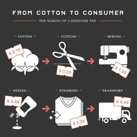 The cost of clothing everlane changing the game How to design clothes for manufacturing