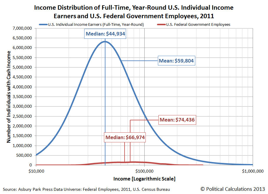 Income Distribution of Full-Time, Year-Round U.S. Individual Income Earners and U.S. Federal Government Employees, 2011