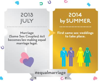 Law on same sex marriage