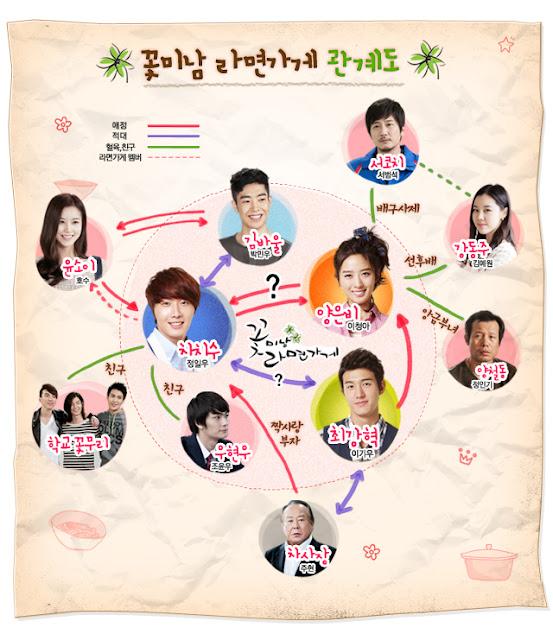 Phim Tiệm Mì Mỹ Nam Hàn Quốc 2011 Online