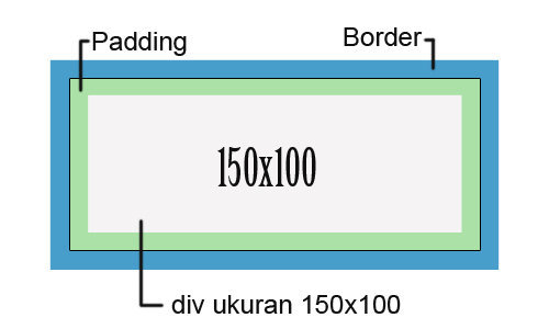 Box-sizing dengan atribut border-box