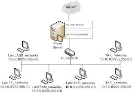 Setting proxy server di debian 7.0 Praktis