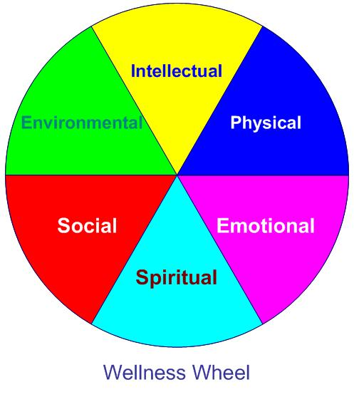 Finishing it Fitness: Wellness Wheel