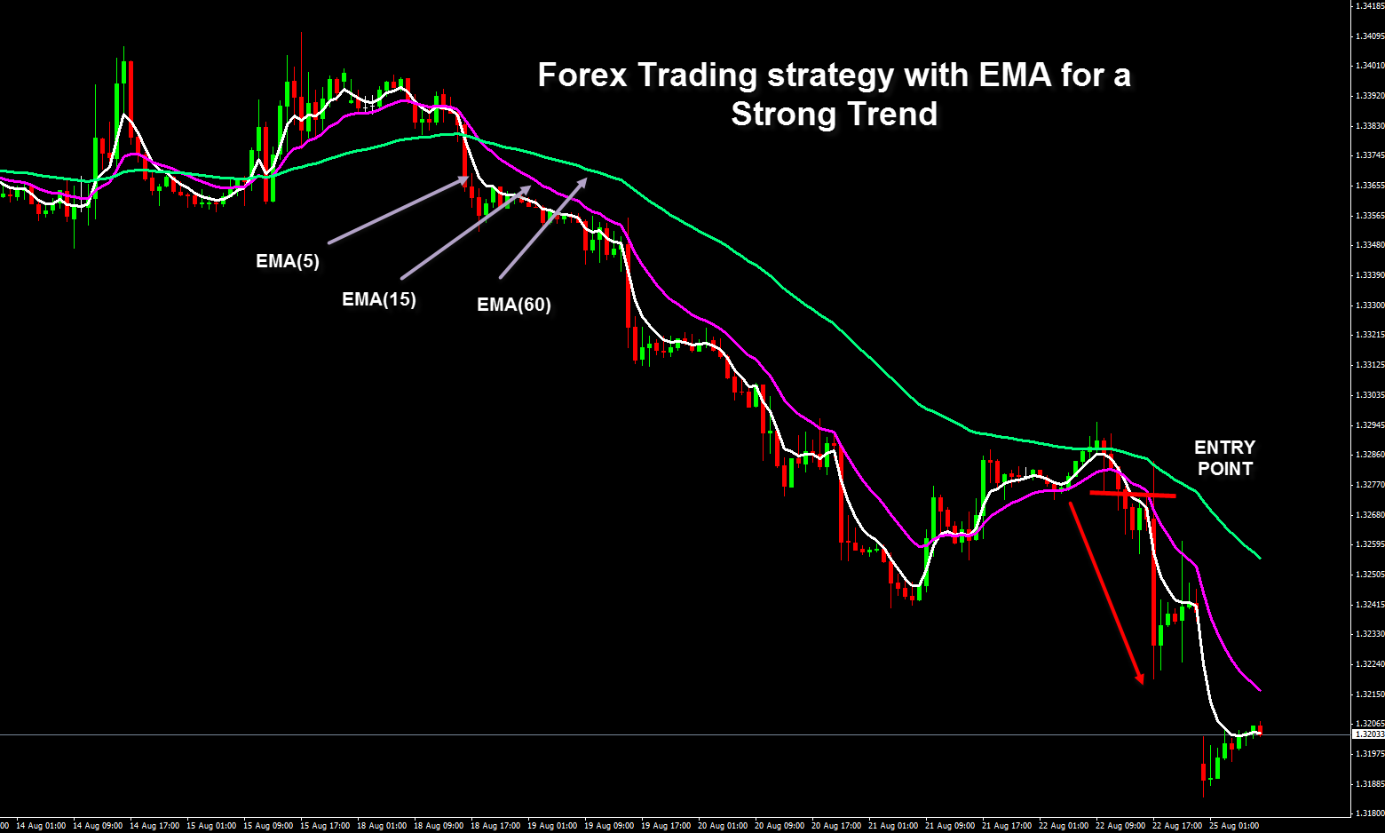 Price action based forex strategy