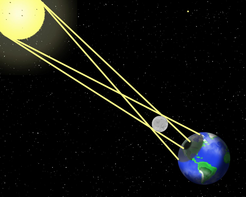 Todo sobre el Sistema Solar - Eclipses