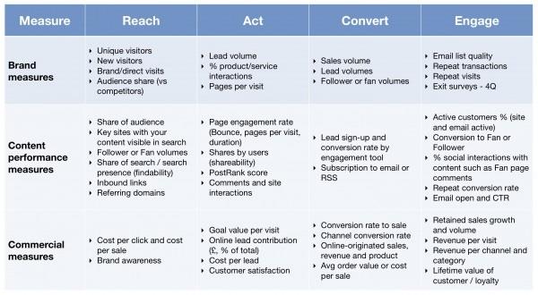 kpis social media marketing
