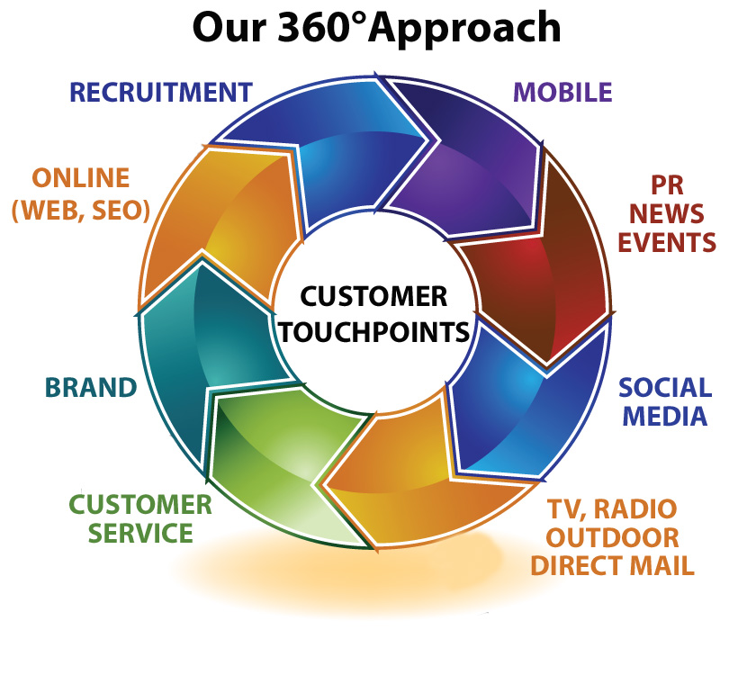 marketing 360 Signup for a crm free trial & test it out if you like it, ask about our free forever plan after activation & setup.