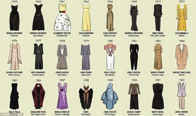 Best Actress Oscar Dress