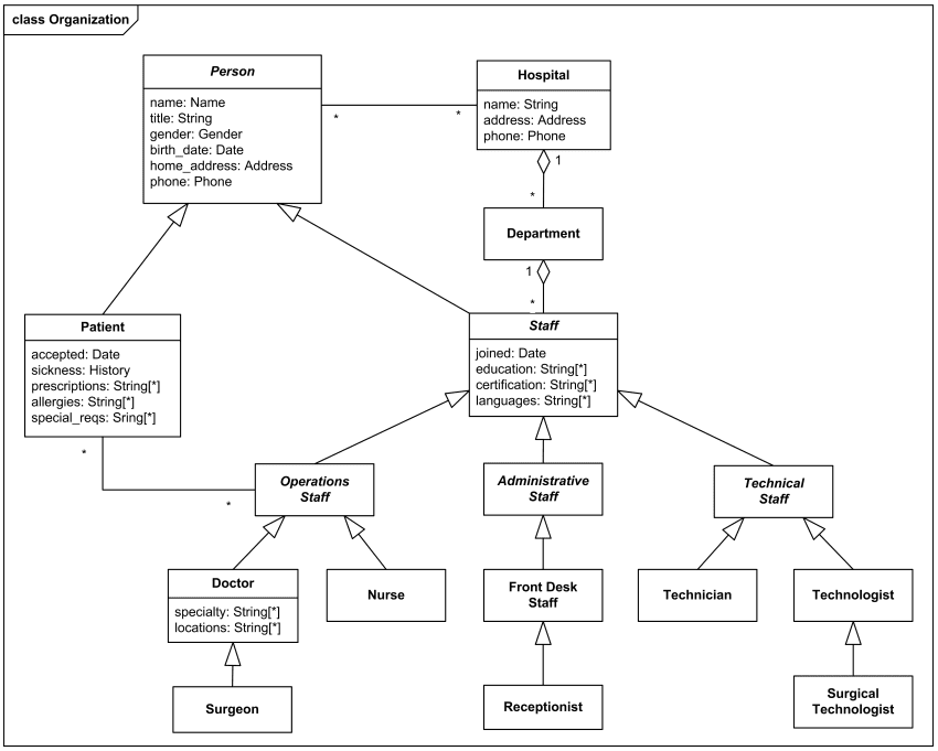 Class Diagram Examples