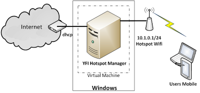 YFI hotspot manager in windows