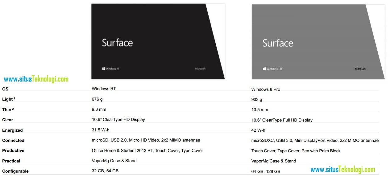 Techno Site Tablet Microsoft Surface Windows 8 Harga Dan