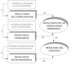 Ejemplo-Contabilizacion-resultado-Contable
