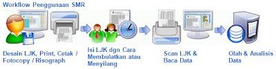 Mengenal Smart Mark Reader™ Software Untuk Membaca Lembar Jawab Komputer (LJK)