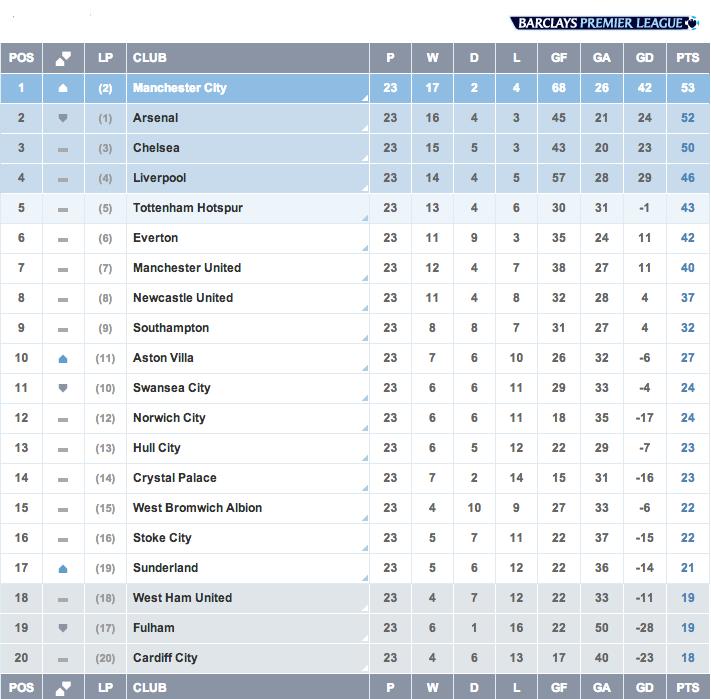 Liga Inggris, Pekan 23, Klasemen Liga Inggris