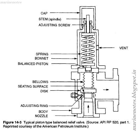 Difference Between Safety Valve And