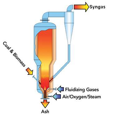 The U-GAS® gasification process