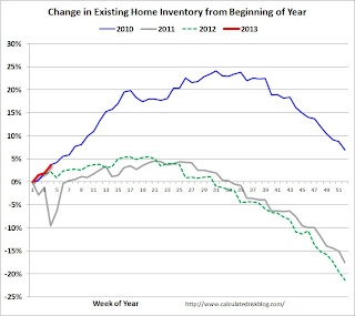 Existing Home Inventory up 3.7% in late January
