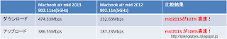 zperfのairmac extreme + macbook air 2013 802.11ac 試験結果
