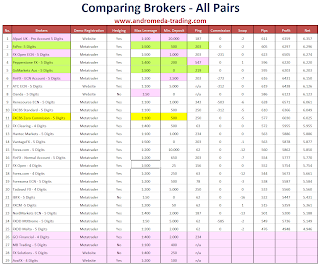 Comparing Brokers (#12)