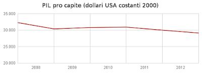Prodotto Interno Lordo pro capite in Italia tra il 2008 e il 2012
