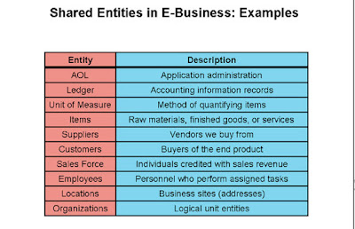 Oracle APPS Shared Entities