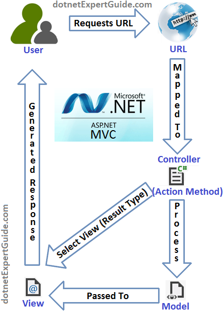 Flow between Model-View-Controller in ASP.NET MVC